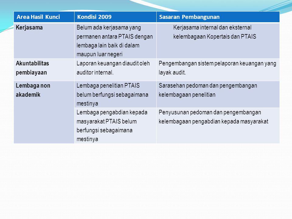 Area Hasil Kunci Kondisi 2009. Sasaran Pembangunan. Kerjasama.