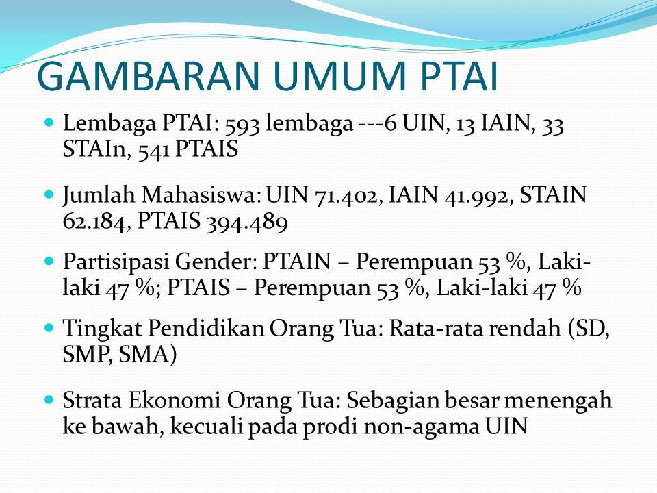 GAMBARAN UMUM PTAI Lembaga PTAI: 593 lembaga ---6 UIN, 13 IAIN, 33 STAIn, 541 PTAIS.