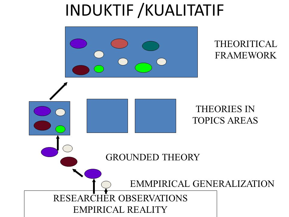 INDUKTIF /KUALITATIF THEORITICAL FRAMEWORK THEORIES IN TOPICS AREAS
