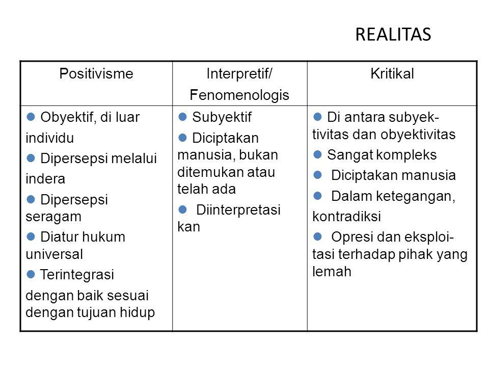 REALITAS Positivisme Interpretif/ Fenomenologis Kritikal