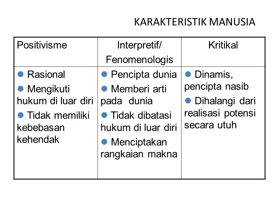 KARAKTERISTIK MANUSIA