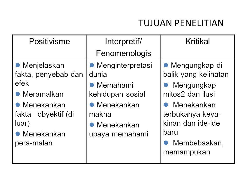 TUJUAN PENELITIAN Positivisme Interpretif/ Fenomenologis Kritikal