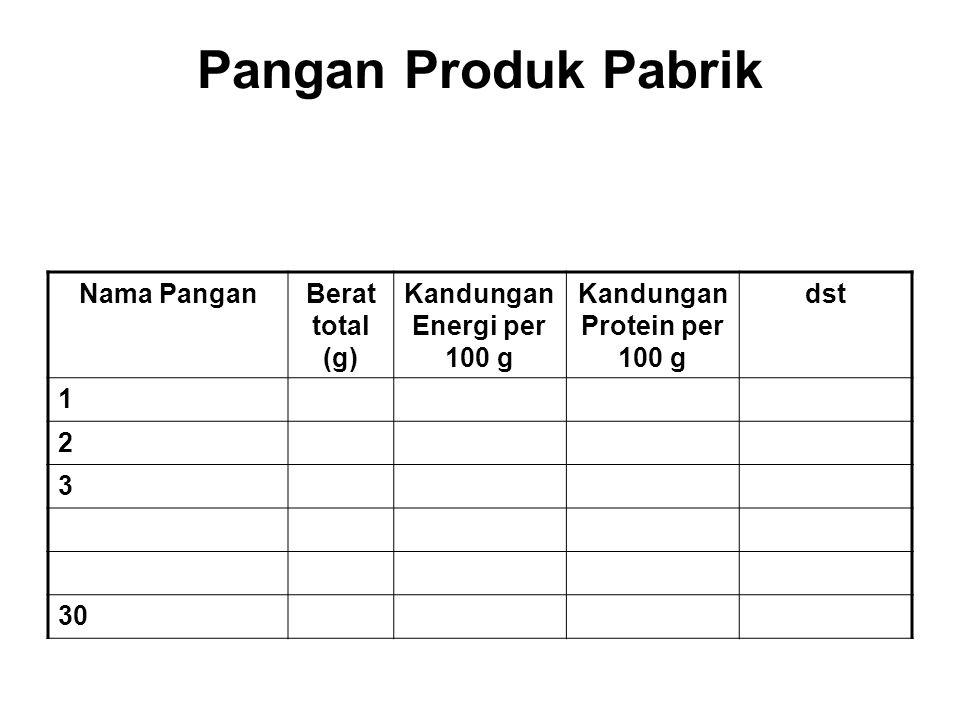 Kandungan Protein per 100 g