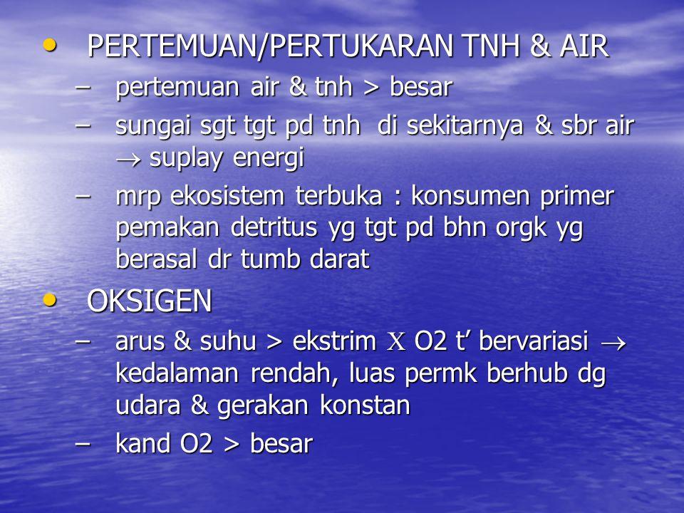 PERTEMUAN/PERTUKARAN TNH & AIR