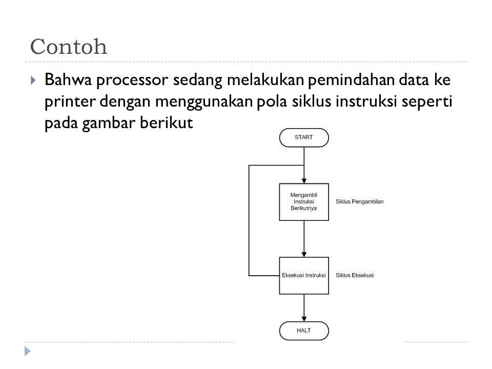 Contoh Bahwa processor sedang melakukan pemindahan data ke printer dengan menggunakan pola siklus instruksi seperti pada gambar berikut.