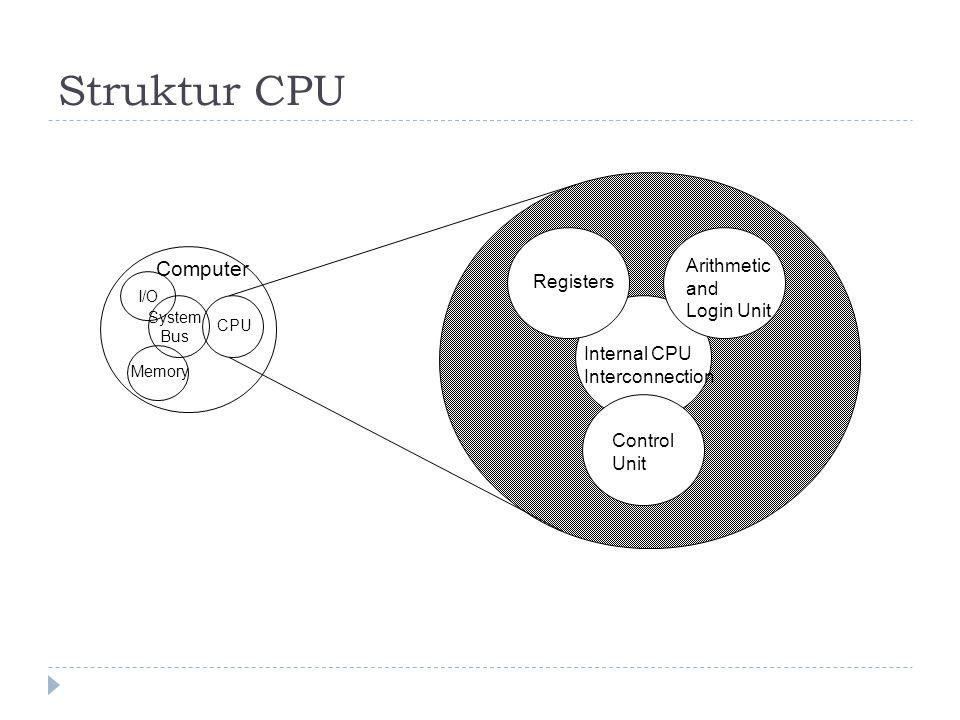 Struktur CPU Computer Arithmetic and Registers Login Unit Internal CPU