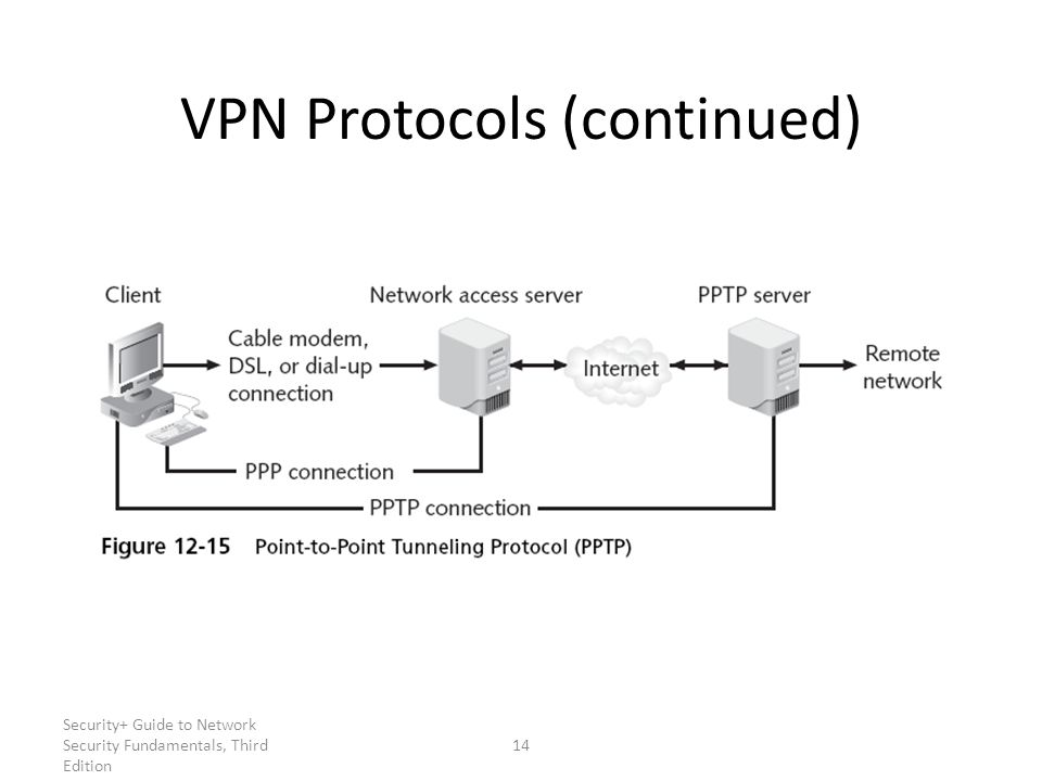 VPN Protocols (continued)