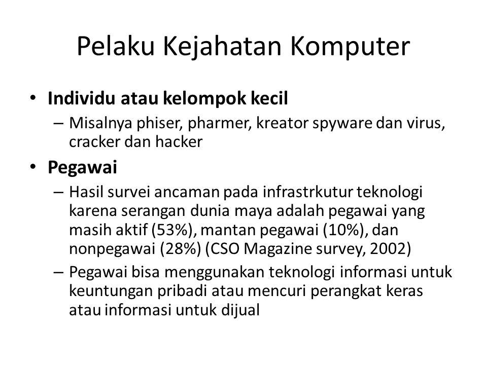 Pelaku Kejahatan Komputer