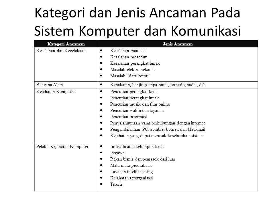 Kategori dan Jenis Ancaman Pada Sistem Komputer dan Komunikasi