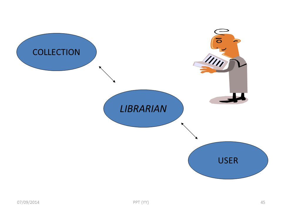 COLLECTION LIBRARIAN USER 06/04/2017 PPT (YY)