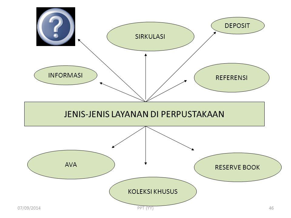 JENIS-JENIS LAYANAN DI PERPUSTAKAAN