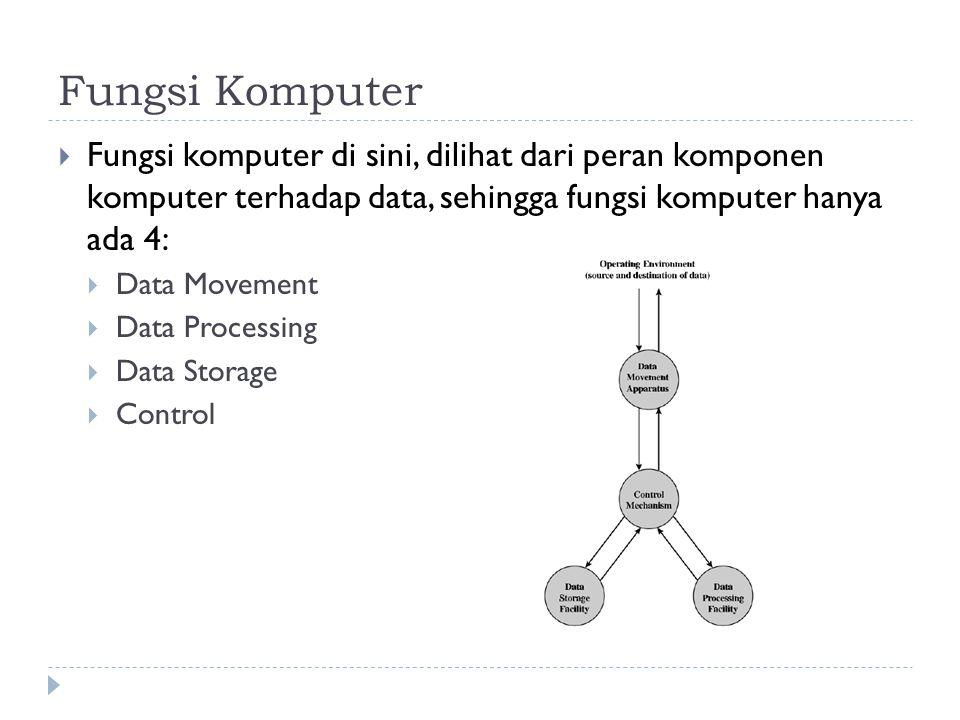 Fungsi Komputer Fungsi komputer di sini, dilihat dari peran komponen komputer terhadap data, sehingga fungsi komputer hanya ada 4:
