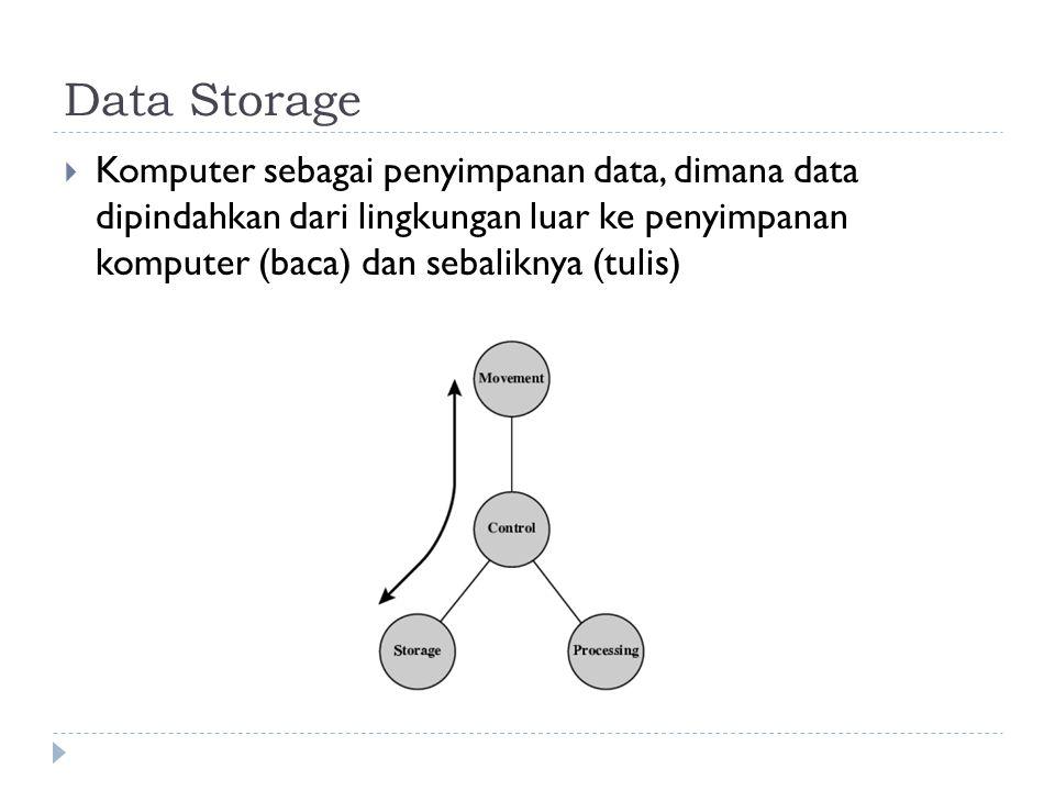 Data Storage Komputer sebagai penyimpanan data, dimana data dipindahkan dari lingkungan luar ke penyimpanan komputer (baca) dan sebaliknya (tulis)