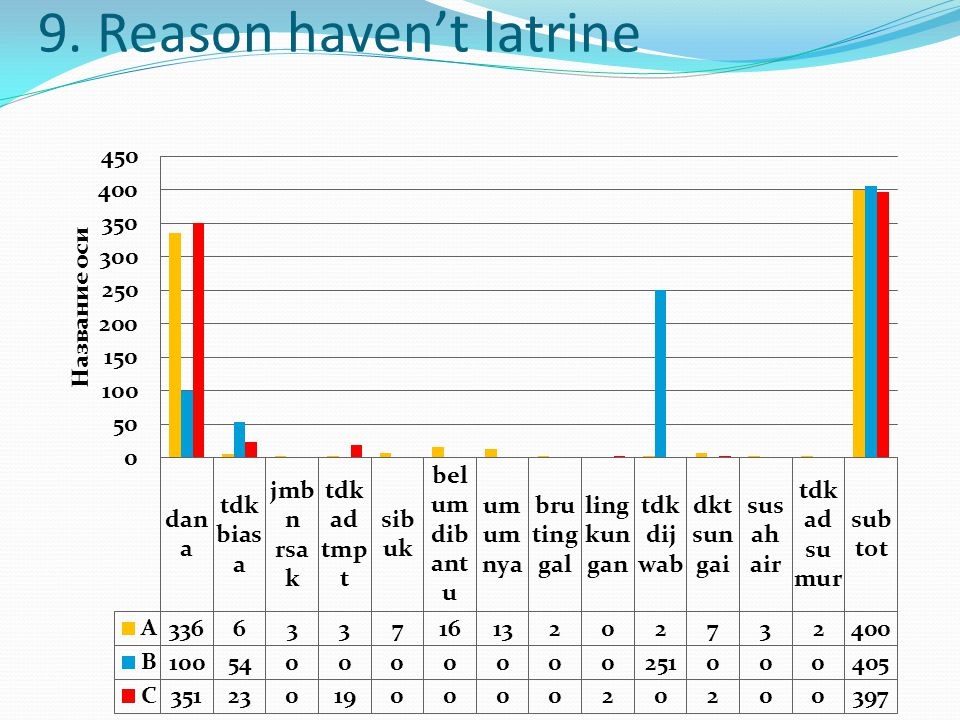 9. Reason haven't latrine