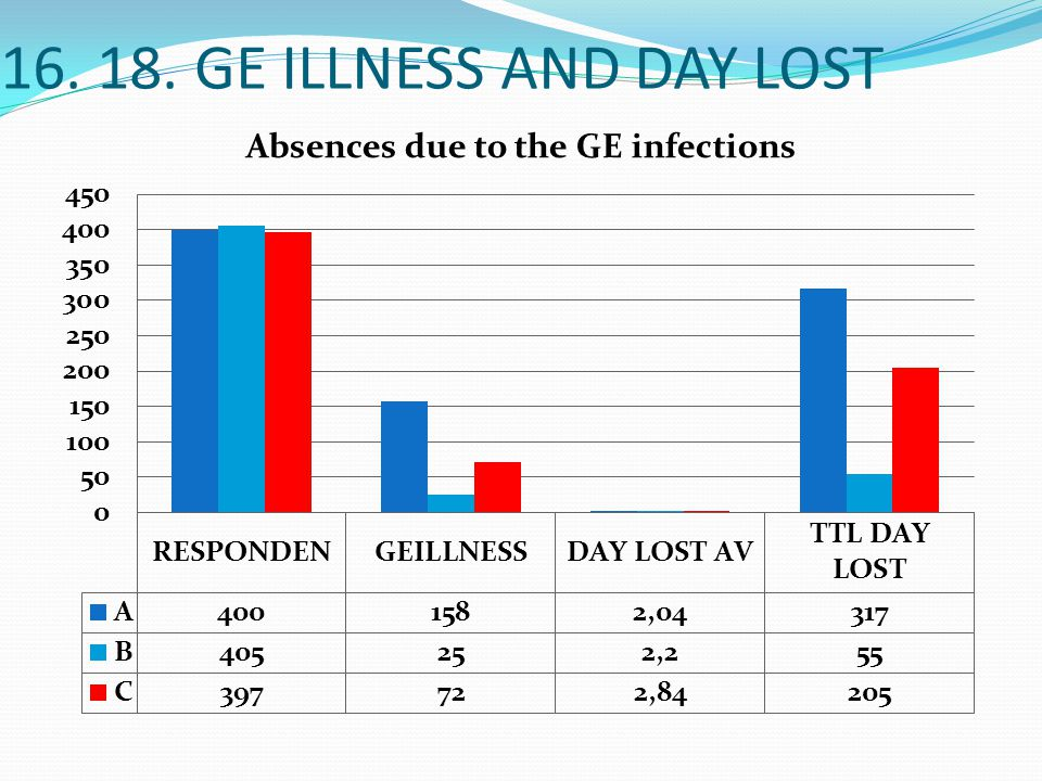 16. 18. GE ILLNESS AND DAY LOST