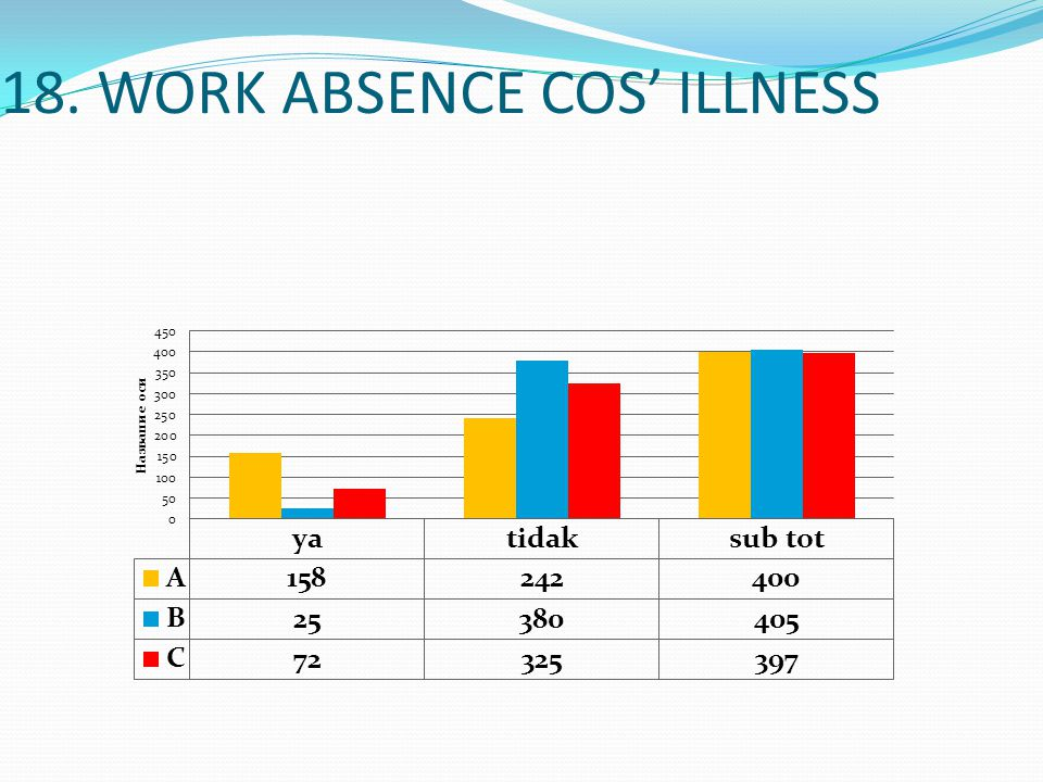 18. WORK ABSENCE COS' ILLNESS