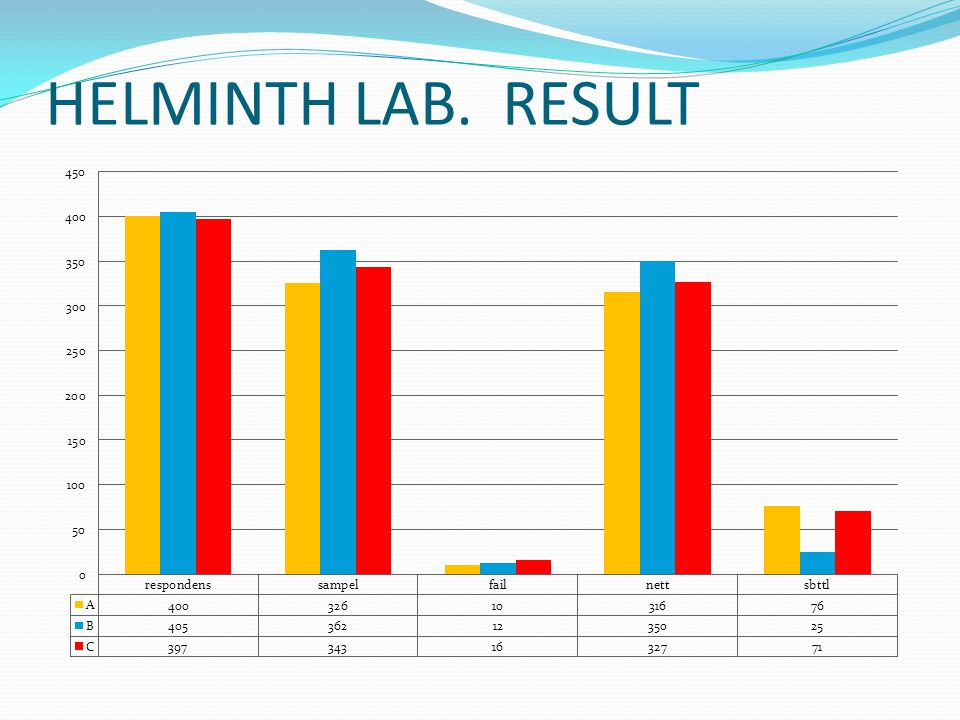 HELMINTH LAB. RESULT
