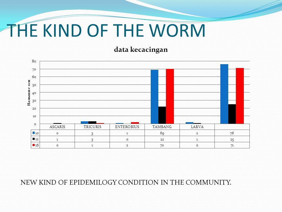 THE KIND OF THE WORM NEW KIND OF EPIDEMILOGY CONDITION IN THE COMMUNITY.