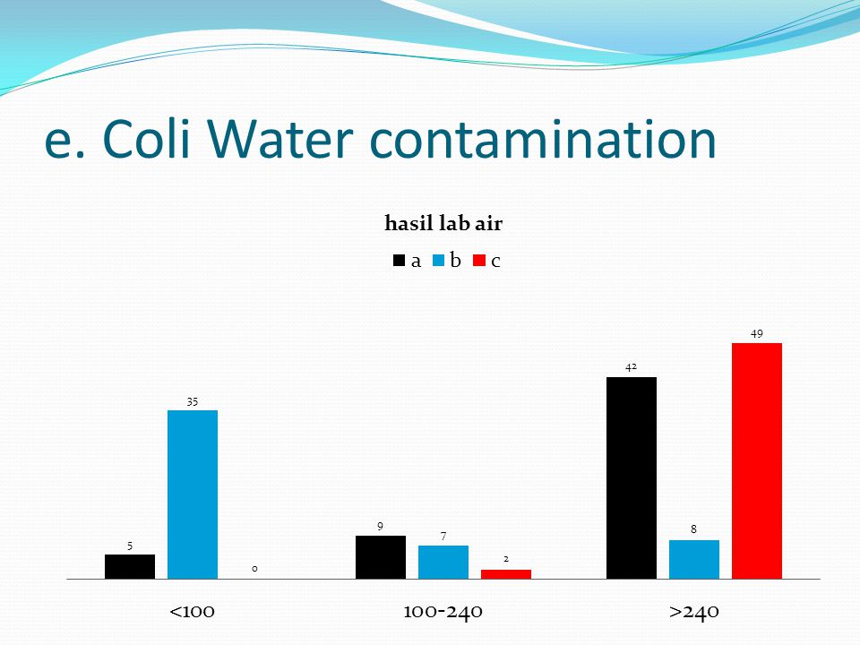 e. Coli Water contamination
