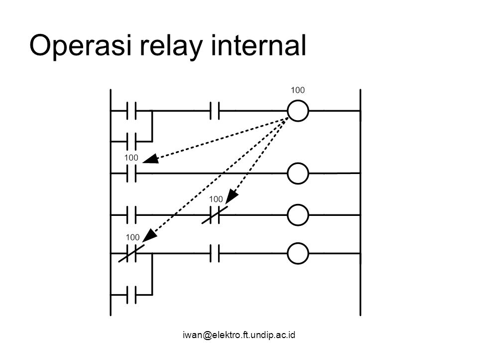 Operasi relay internal