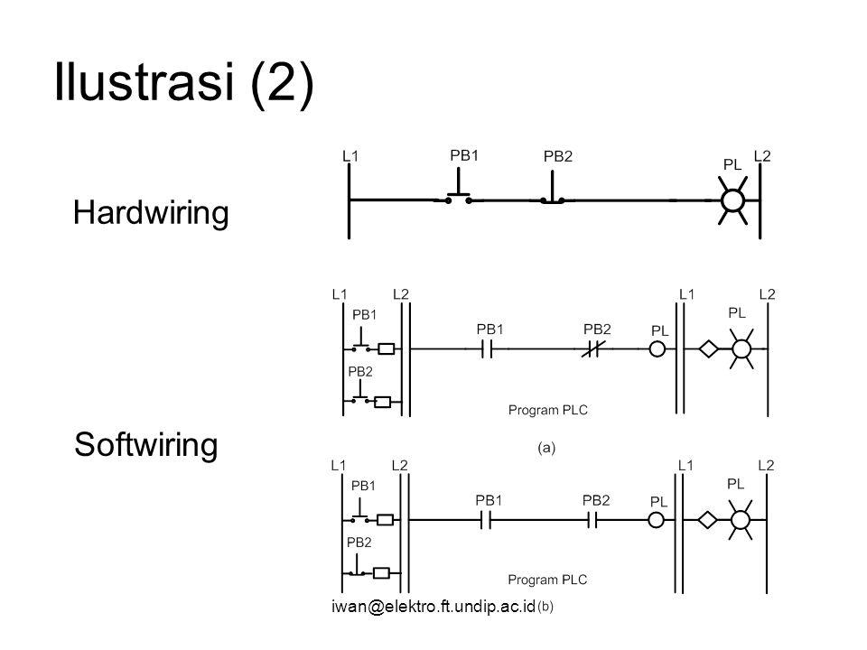 Ilustrasi (2) Hardwiring Softwiring iwan@elektro.ft.undip.ac.id