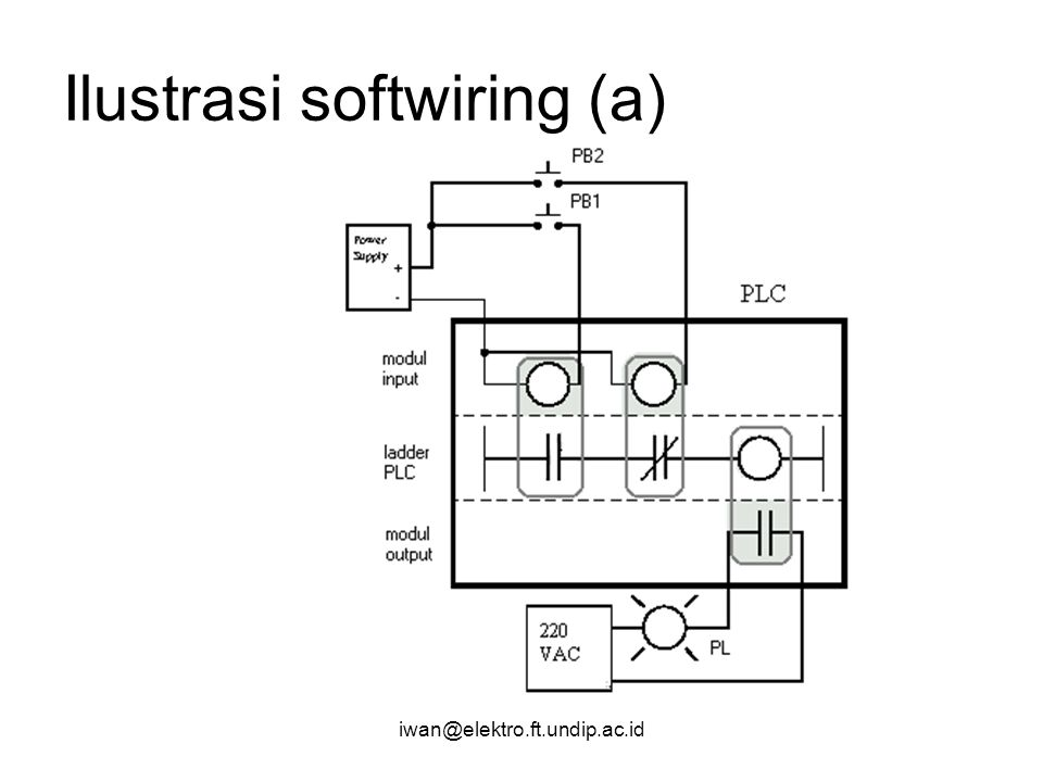 Ilustrasi softwiring (a)