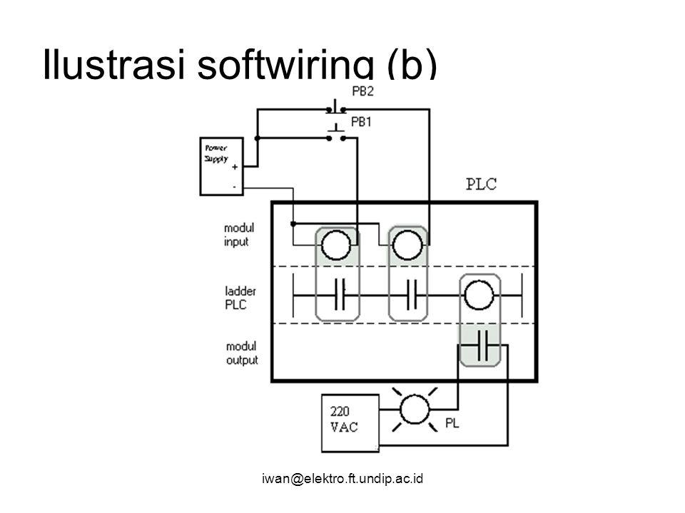 Ilustrasi softwiring (b)