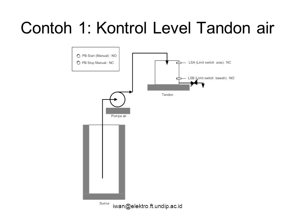 Contoh 1: Kontrol Level Tandon air