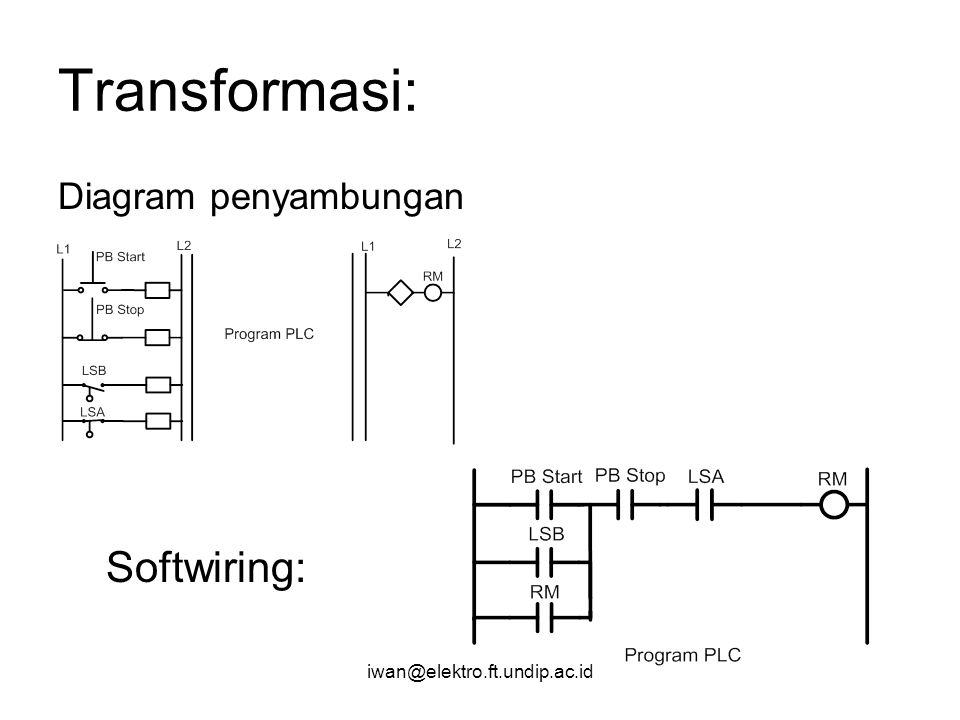 Transformasi: Softwiring: Diagram penyambungan