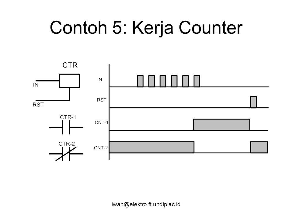 Contoh 5: Kerja Counter iwan@elektro.ft.undip.ac.id