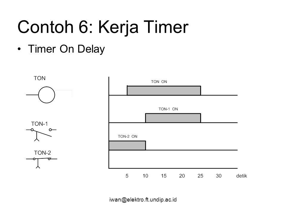 Contoh 6: Kerja Timer Timer On Delay iwan@elektro.ft.undip.ac.id