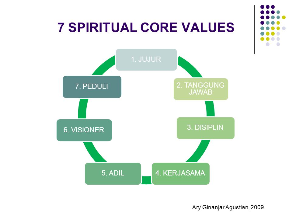 7 SPIRITUAL CORE VALUES 1. JUJUR 2. TANGGUNG JAWAB 3. DISIPLIN