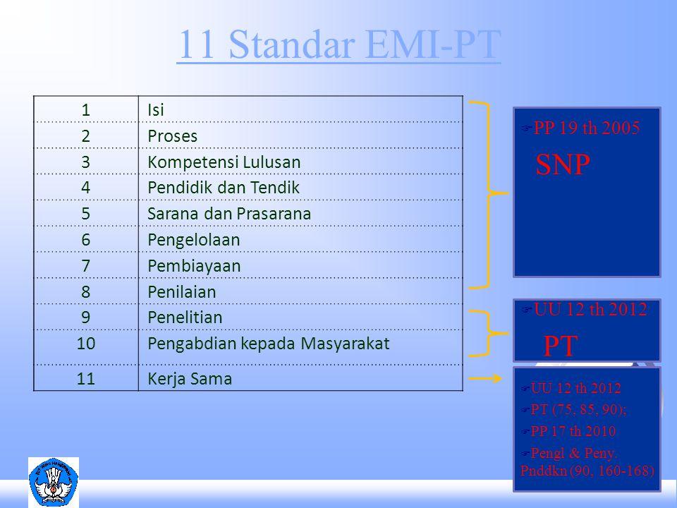 11 Standar EMI-PT SNP PT 1 Isi 2 Proses 3 Kompetensi Lulusan 4