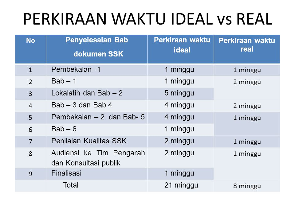 PERKIRAAN WAKTU IDEAL vs REAL