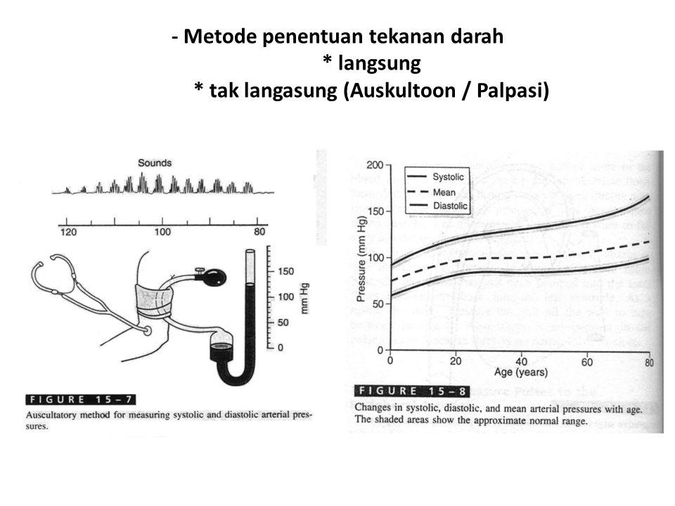 - Metode penentuan tekanan darah. langsung
