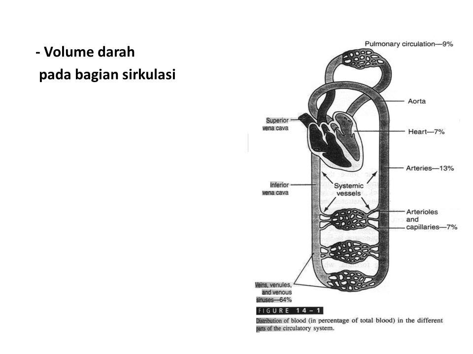 - Volume darah pada bagian sirkulasi