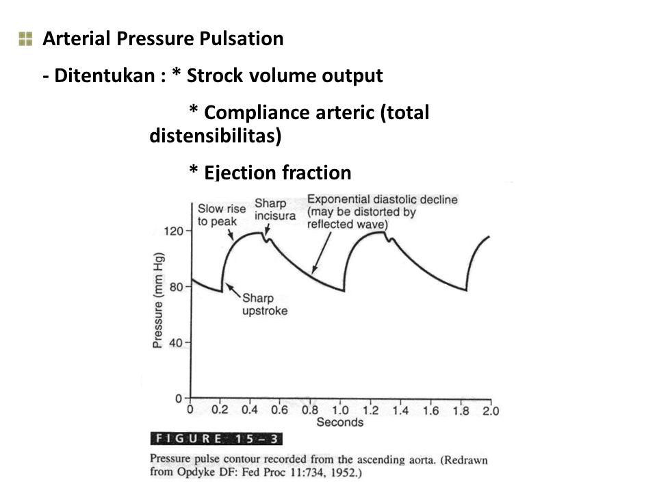Arterial Pressure Pulsation