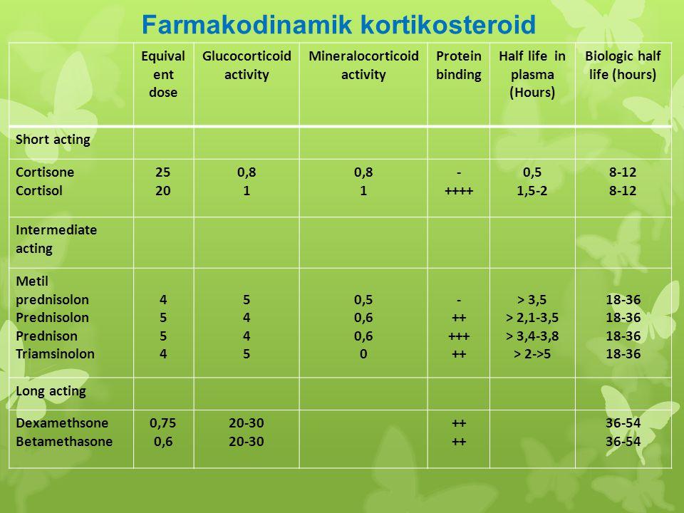 Farmakodinamik kortikosteroid