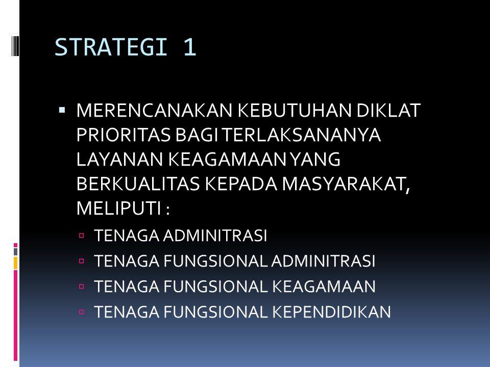 STRATEGI 1 MERENCANAKAN KEBUTUHAN DIKLAT PRIORITAS BAGI TERLAKSANANYA LAYANAN KEAGAMAAN YANG BERKUALITAS KEPADA MASYARAKAT, MELIPUTI :