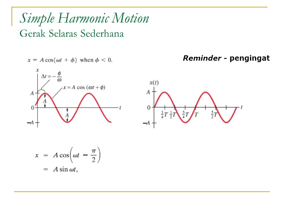 Simple Harmonic Motion Gerak Selaras Sederhana