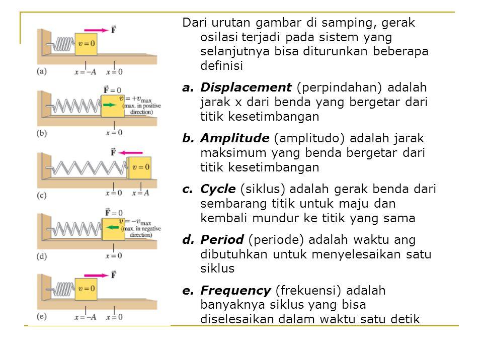 Dari urutan gambar di samping, gerak osilasi terjadi pada sistem yang selanjutnya bisa diturunkan beberapa definisi