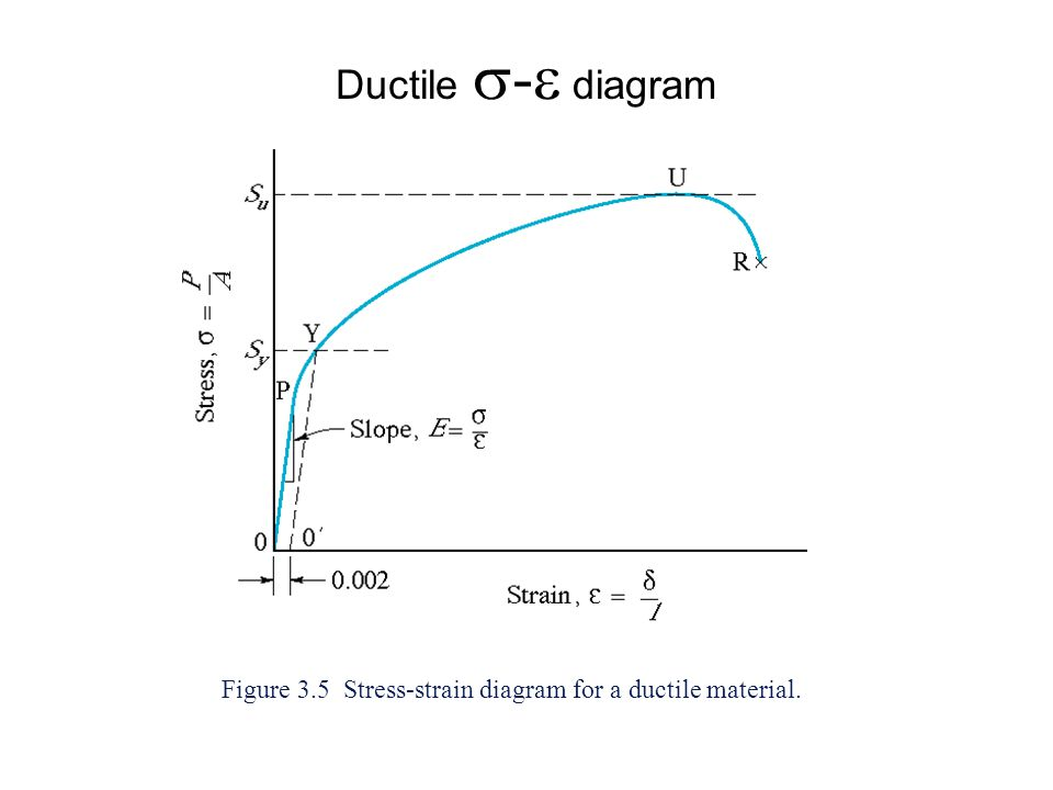 Ductile - diagram Figure 3.5 Stress-strain diagram for a ductile material.