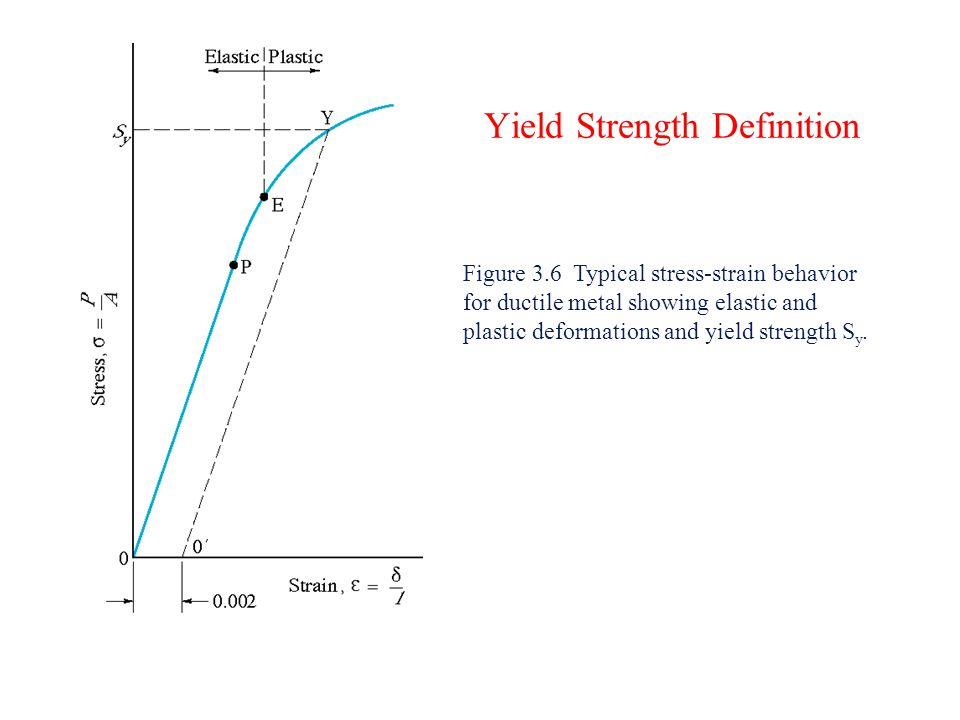 Yield Strength Definition