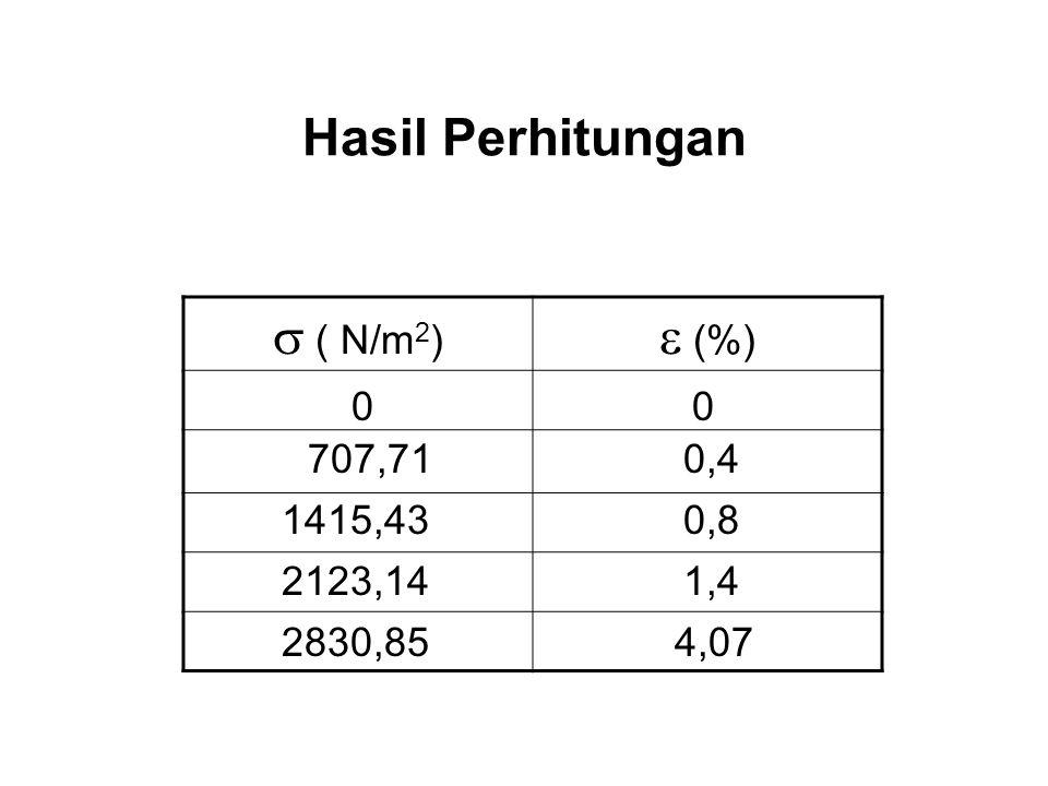 Hasil Perhitungan s ( N/m2) e (%) 707,71 0,4 1415,43 0,8 2123,14 1,4