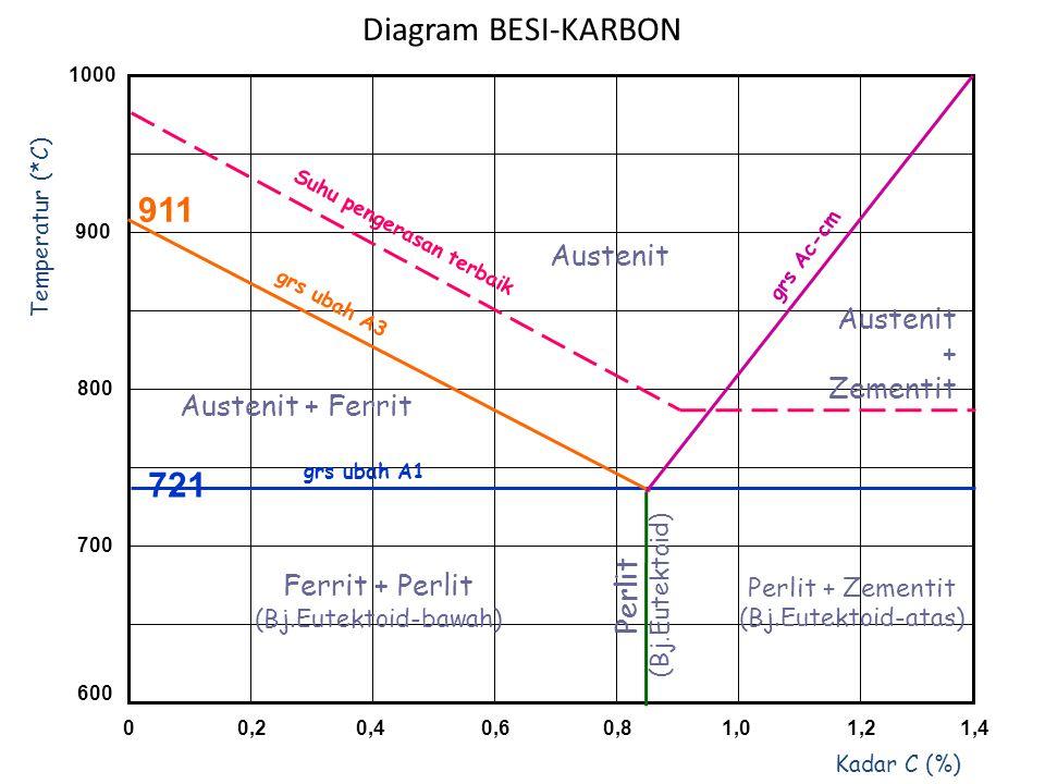 Diagram BESI-KARBON 911 721 Austenit Austenit + Zementit