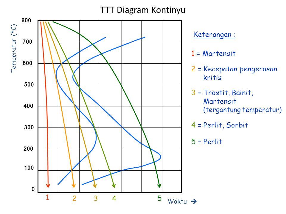 TTT Diagram Kontinyu Keterangan : 1 = Martensit