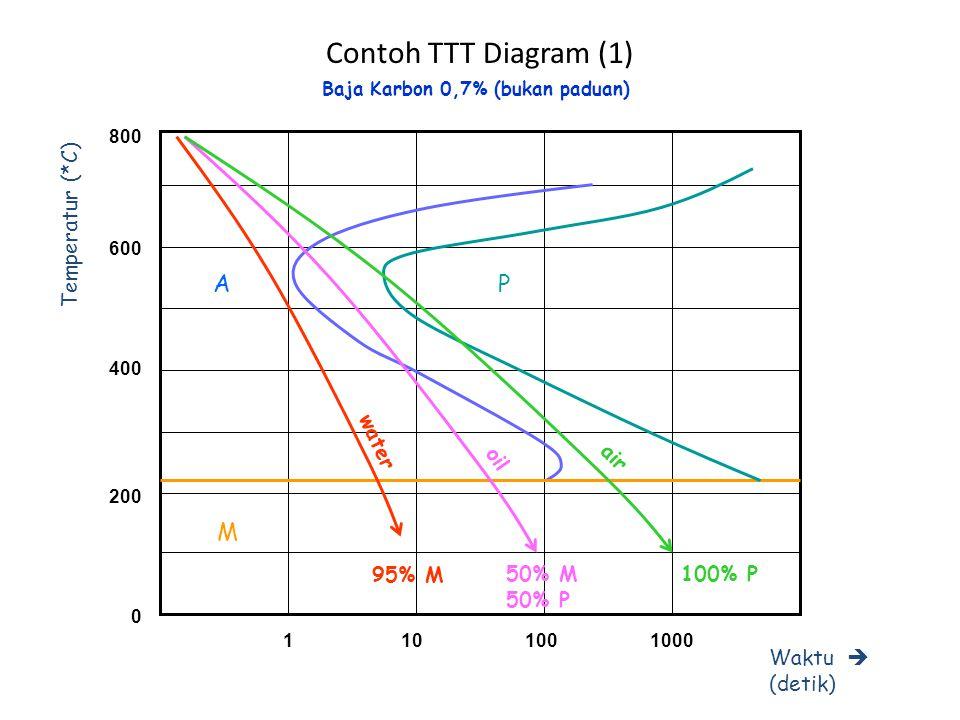Contoh TTT Diagram (1) A P M Temperatur (*C) Waktu  (detik) water oil