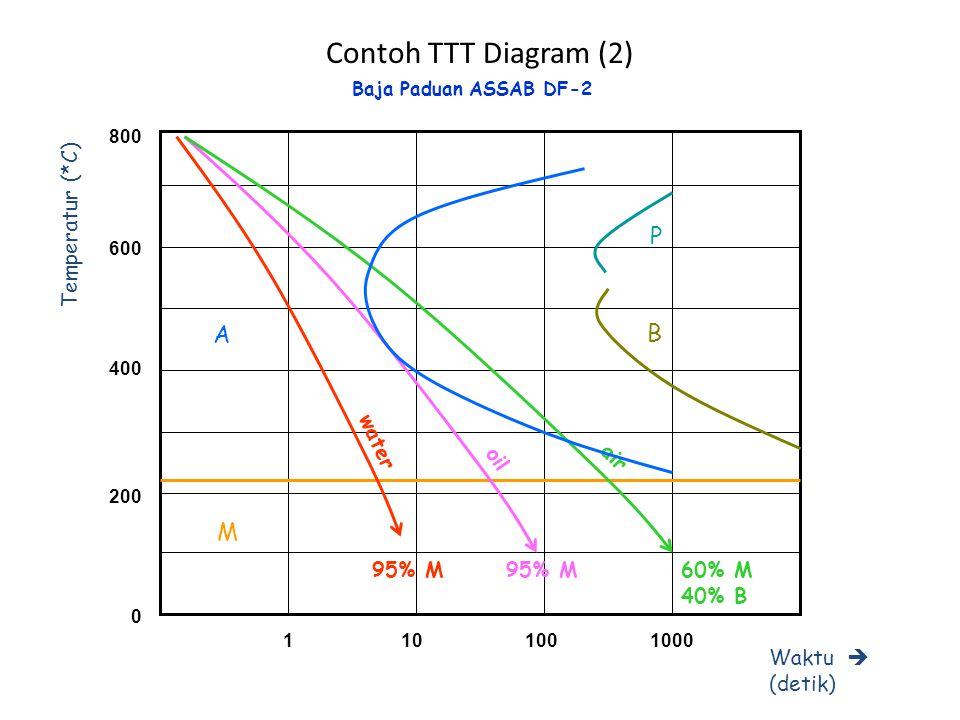 Contoh TTT Diagram (2) P A B M Temperatur (*C) Waktu  (detik) water
