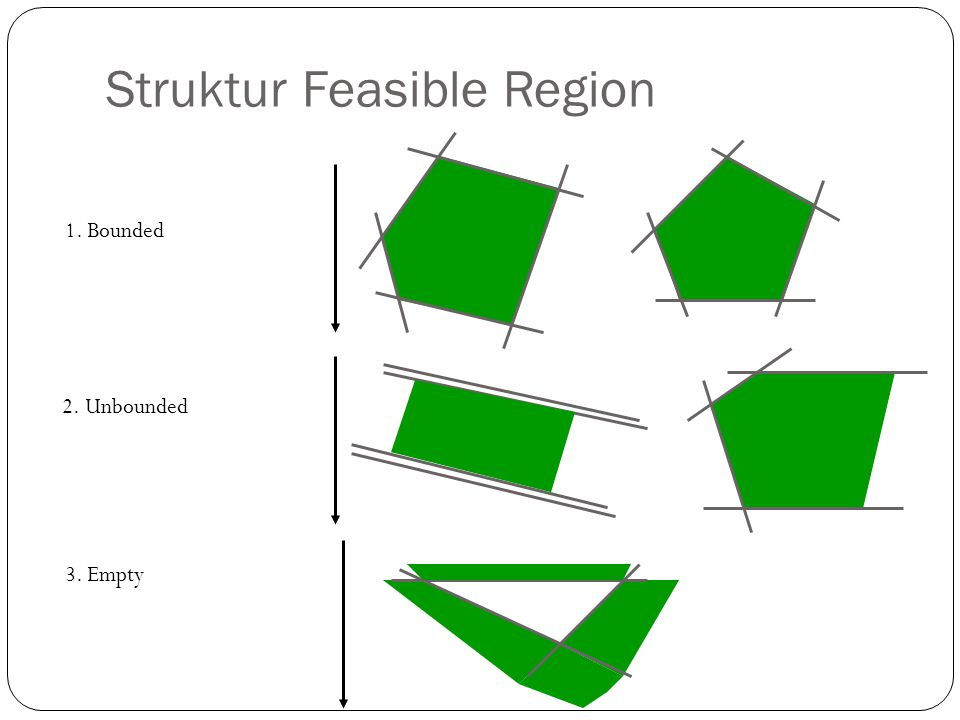 Struktur Feasible Region