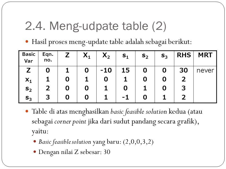 2.4. Meng-udpate table (2) Hasil proses meng-update table adalah sebagai berikut: